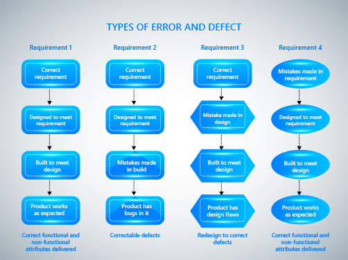 Defects on different stages of product development