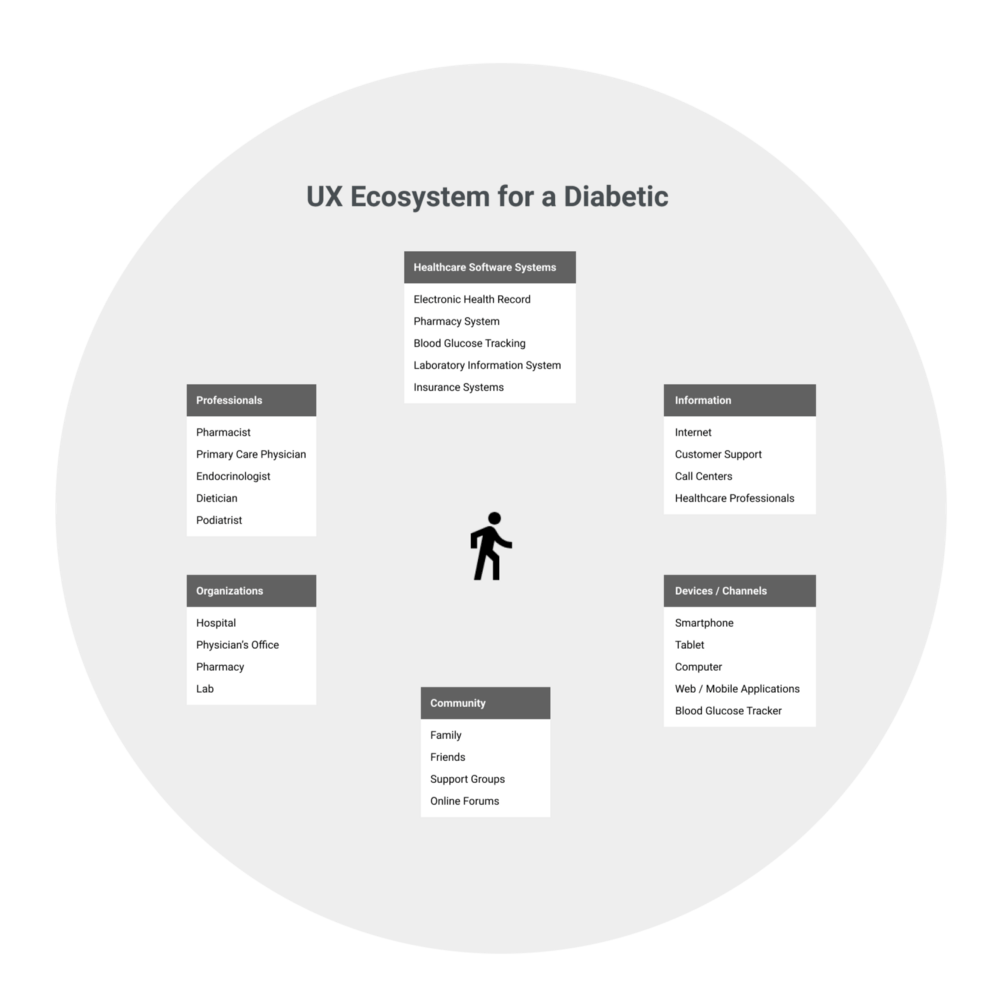 UX ecosystem for a diabetic