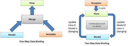 Types of data binding