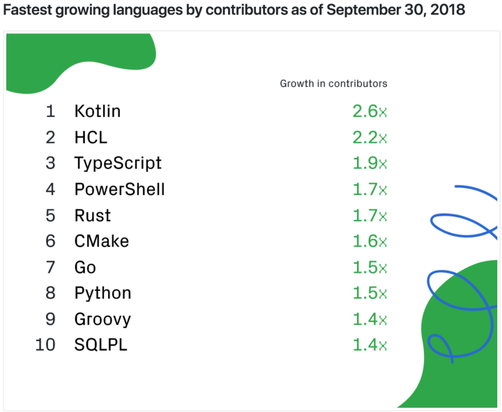 Fastest growing languages by contributors